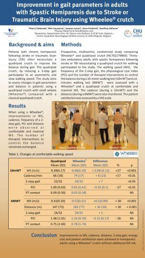 final C Improvement in gait parameters Wheeleo-1